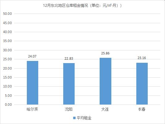 2019年12月中国通用仓储市场动态报告