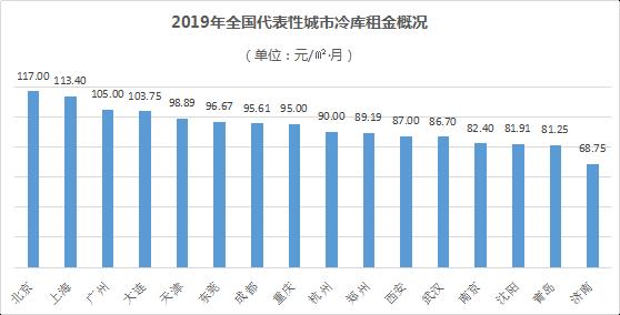 2019年全国冷库市场现状及发展趋势分析报告