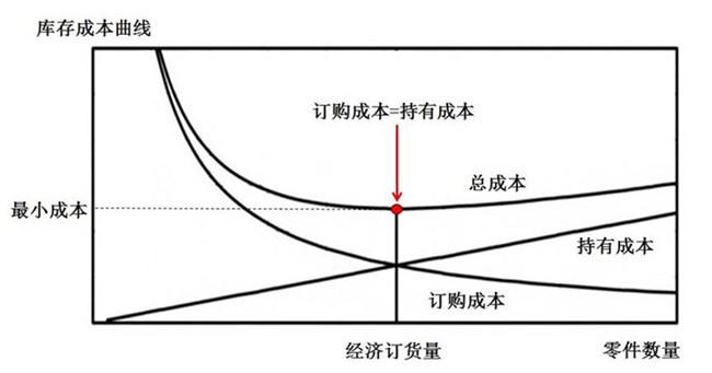 经济订货量和安全库存的关系:衡量合理库存的参考量!