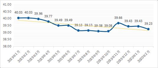 2020年区域仓储市场分析报告【华北篇】