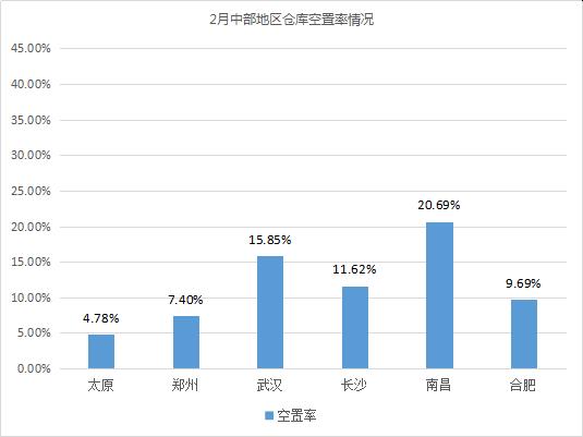 《2020年2月中国通用仓储市场动态报告》发布!