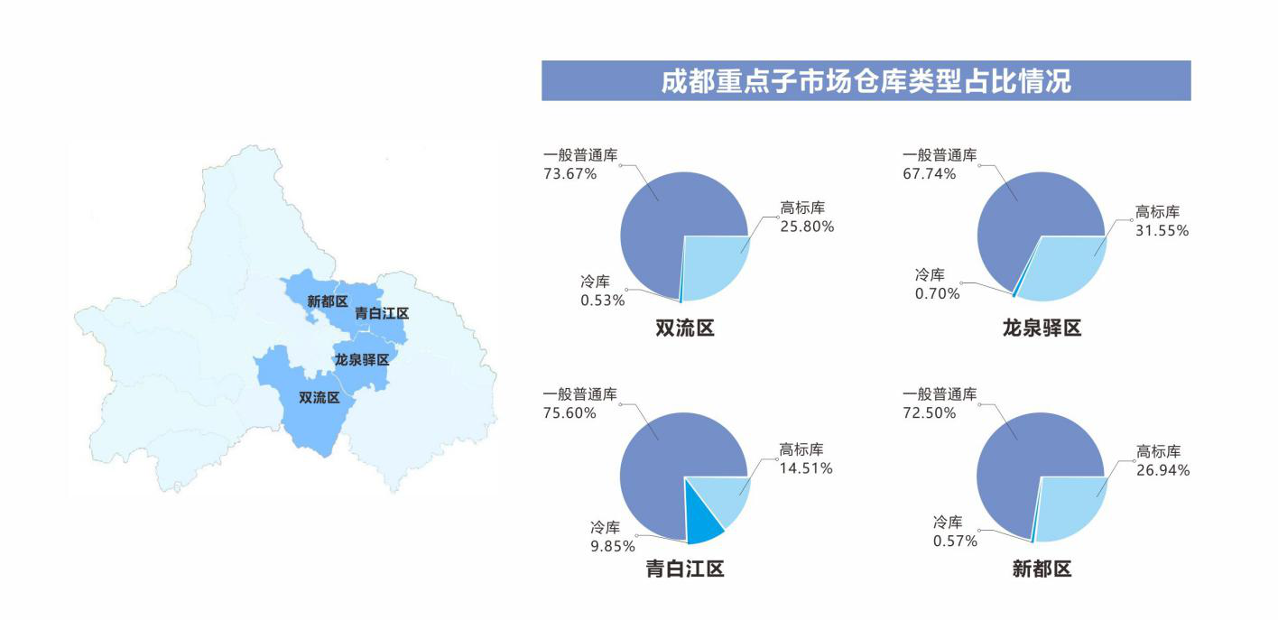 成都市重点分区分析