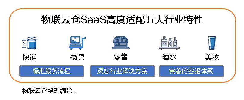 中小企业发展加速器!物联云仓物流SaaS全家桶,三年低至1万元