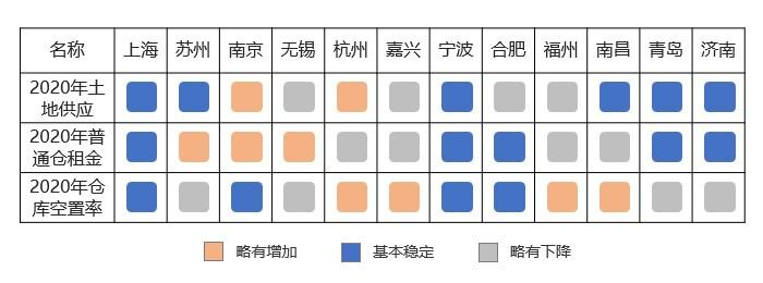 2020年华东区域重点城市仓储市场预判