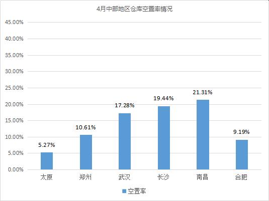 《2020年4月中国通用仓储市场动态报告》发布!