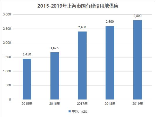 2015-2019年上海市国有建设用地供应