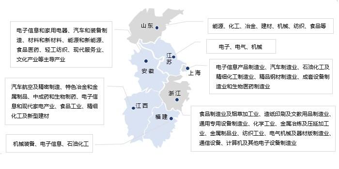 华东区域支柱产业分布图