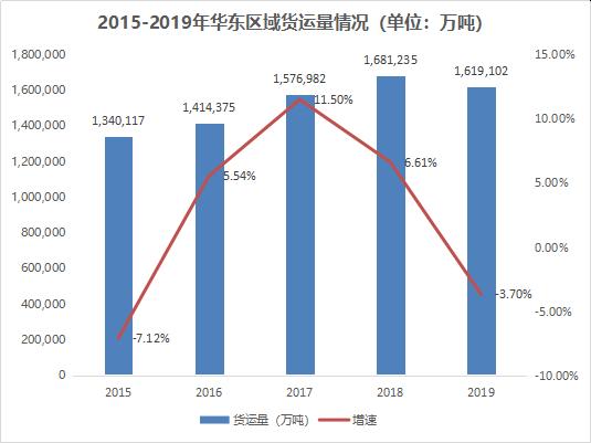 2015-2019年华东区域货运量情况