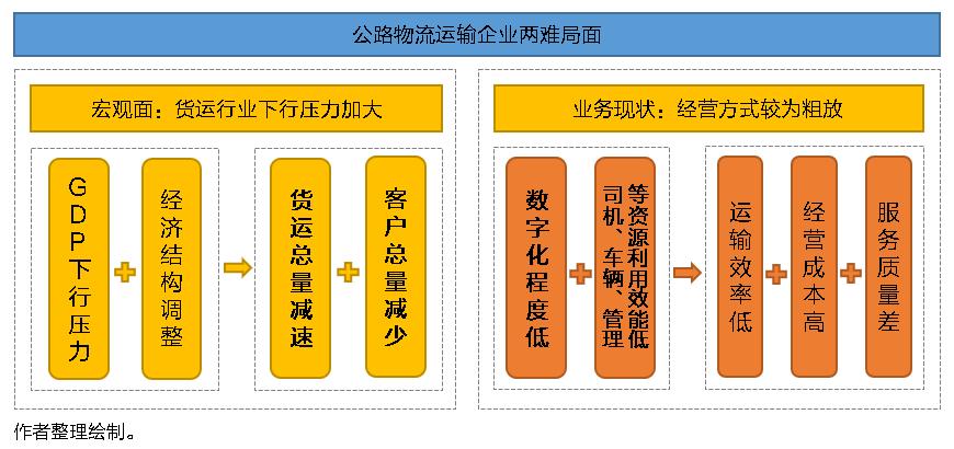 SaaS型TMS系统功能特点有何独到之处?将给物流运输市场带来怎样的转变?