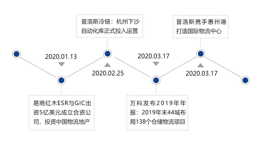 2020年中国第一季度物流地产报告