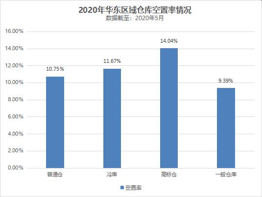 2020年华东区域仓库空置率情况