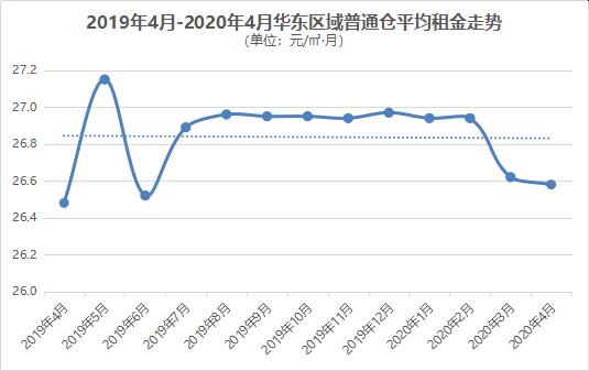 2019年4月-2020年4月华东区域普通仓平均租金走势