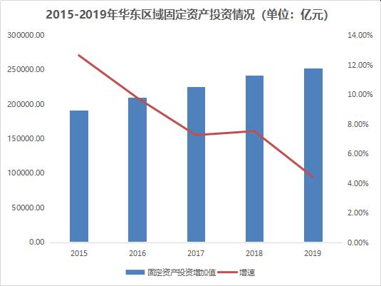 2015-2019年华东区域固定资产投资情况
