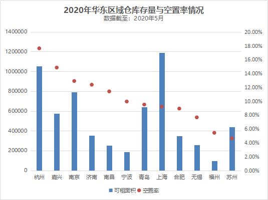 2020年华东区域仓库存量与空置率情况