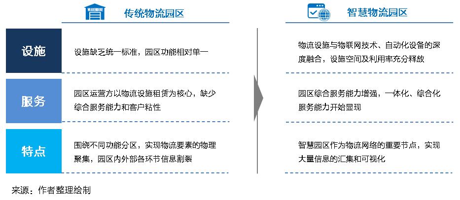 """新基建下的智慧物流园区变革,物联云仓携手物流地产商打造""""数智化""""园区"""