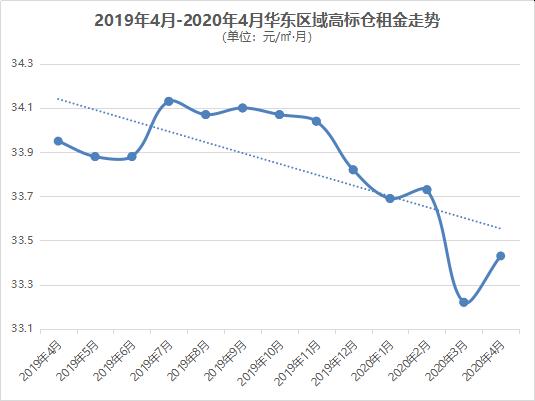 2019年4月-2020年4月华东区域高标仓租金走势