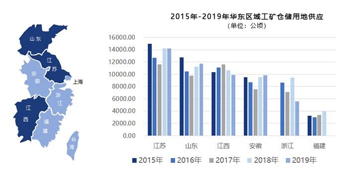 2015-2019年华东区域工矿仓储用地供应