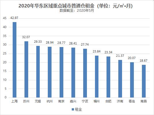 2020年华东区域重点城市普通仓租金