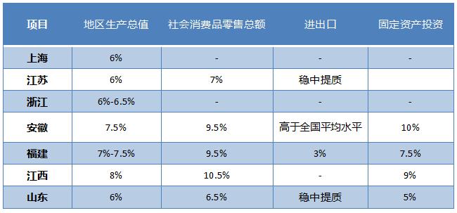 2020年华东区域经济社会发展预期目标