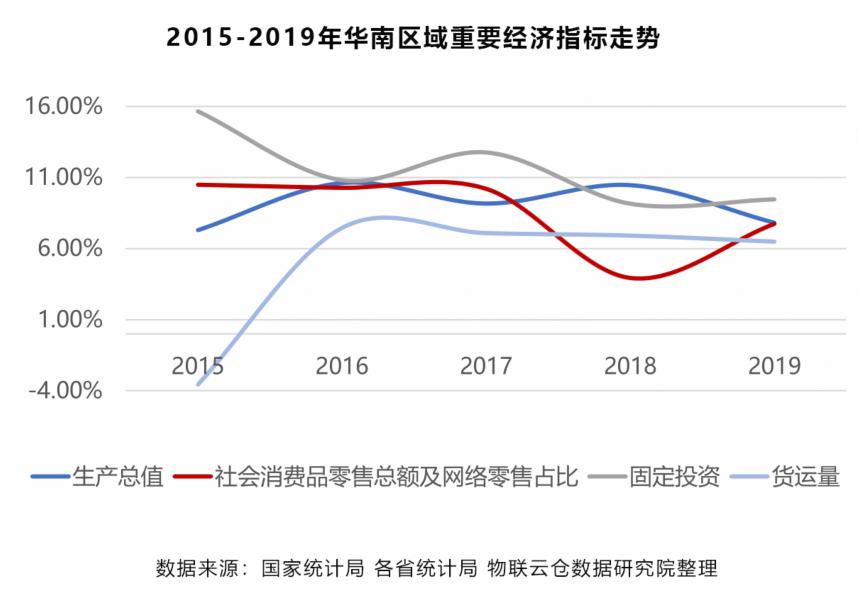 2015-2019年华南区域重要经济指标走势