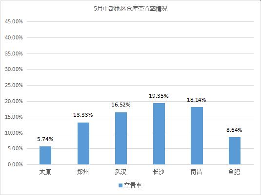 《2020年5月中国通用仓储市场动态报告》发布!