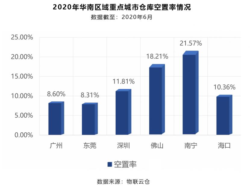2020年华南区域重点城市仓库空置率情况