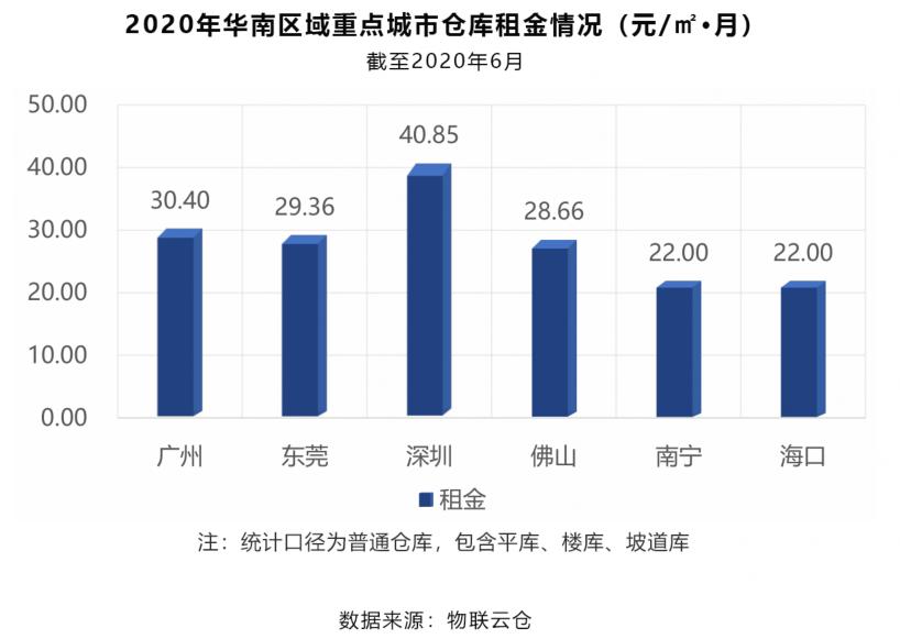 2020年华南区域重点城市仓库租金情况(元/㎡·月)