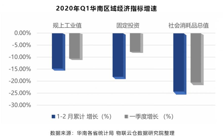 2020年Q1华南区域经济指标增速