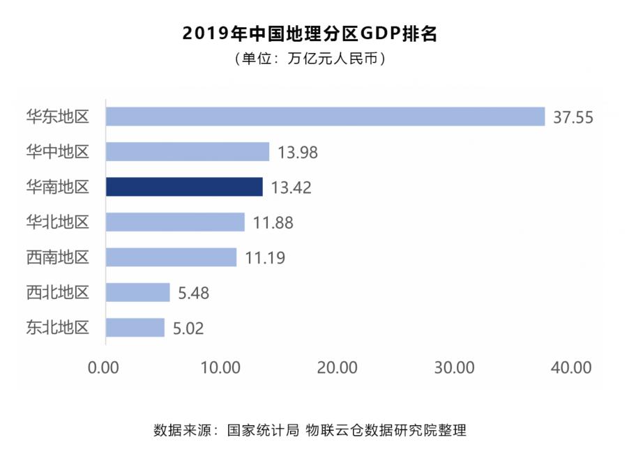 2019年中国地理分区GDP排名