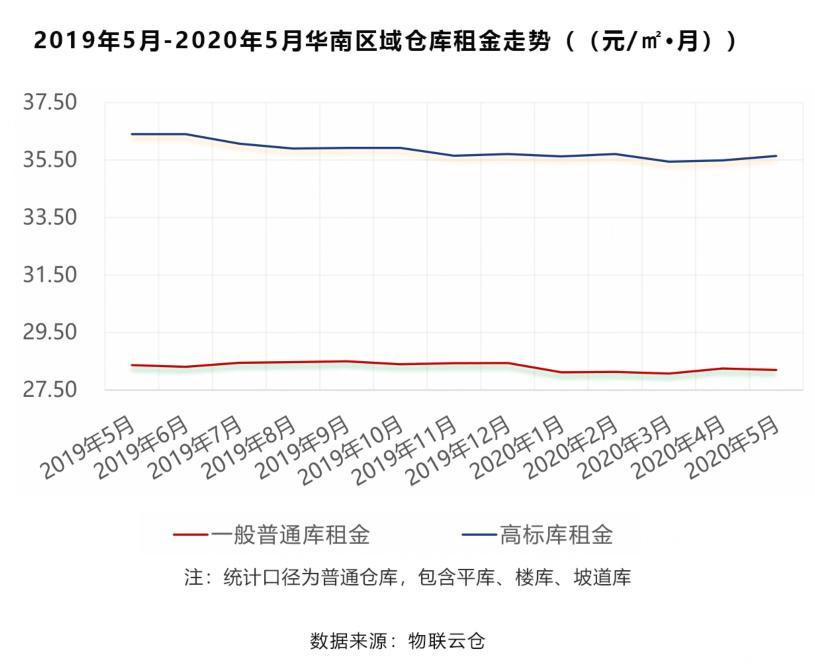 2019年5月-2020年5月华南区域仓库租金走势