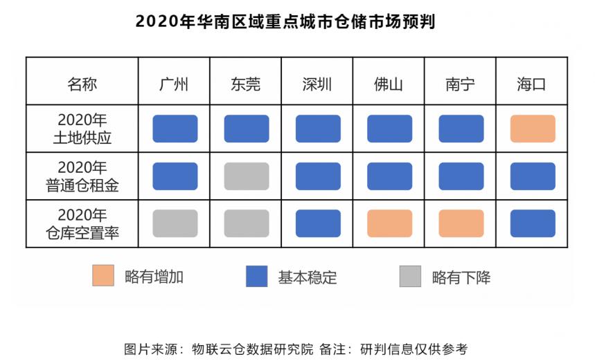 2020年华南区域重点城市仓储市场预判