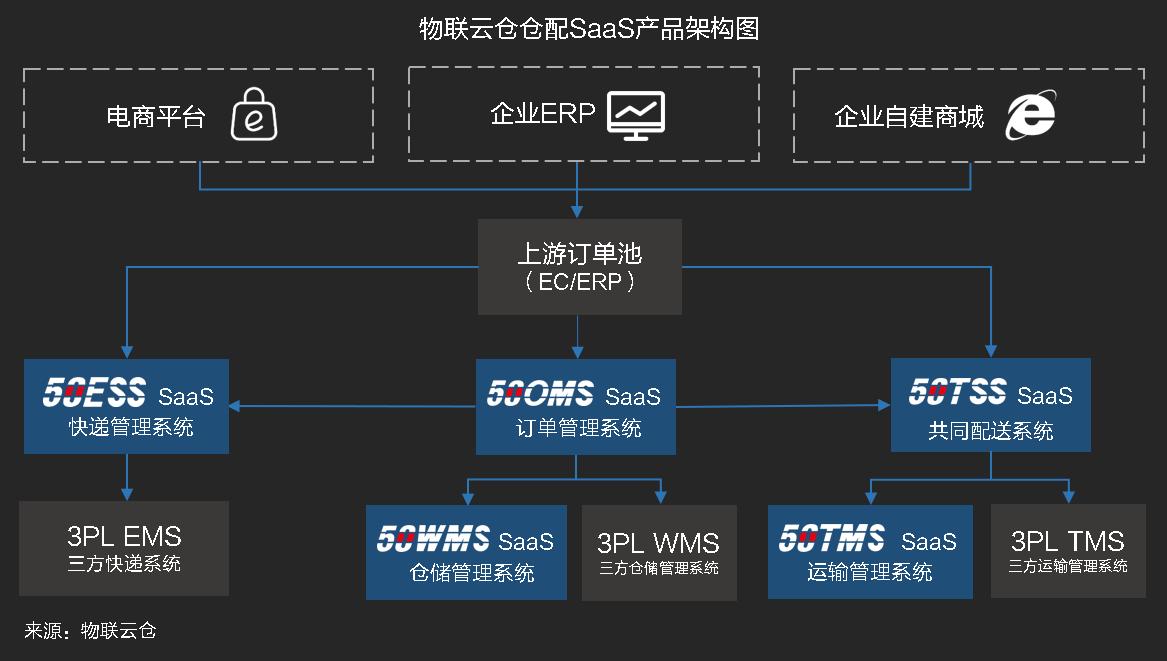 物流SaaS系统如何助力仓配一体化高效协同作业?