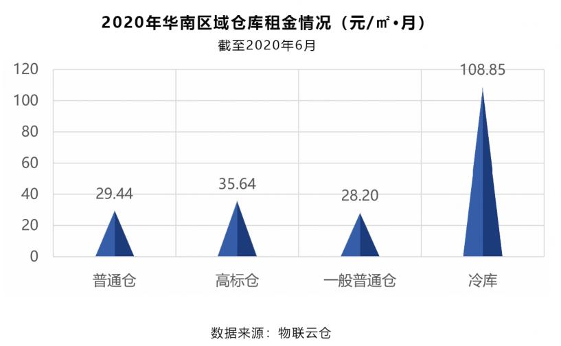 2020年华南区域仓库租金情况(元/㎡·月)
