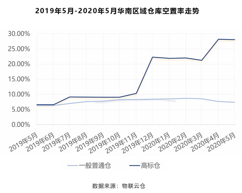 2019年5月-2020年5月华南区域仓库空置率走势