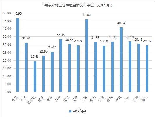 《2020年6月中国通用仓储市场动态报告》发布!
