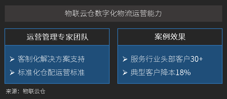 物联云仓数字化物流运营能力