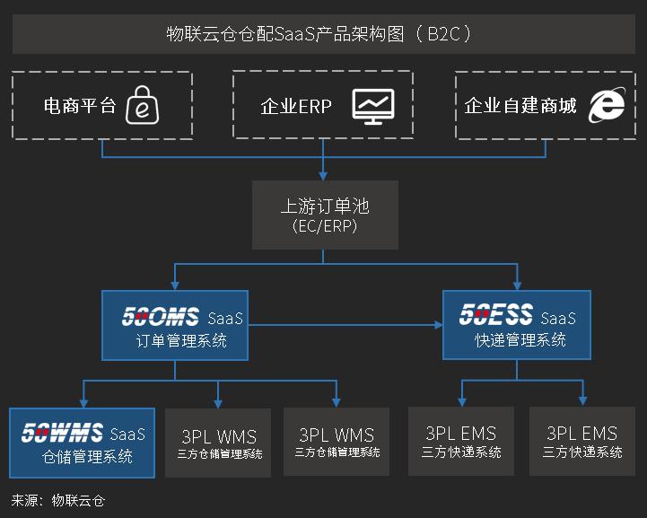 物联云仓的SaaS系统