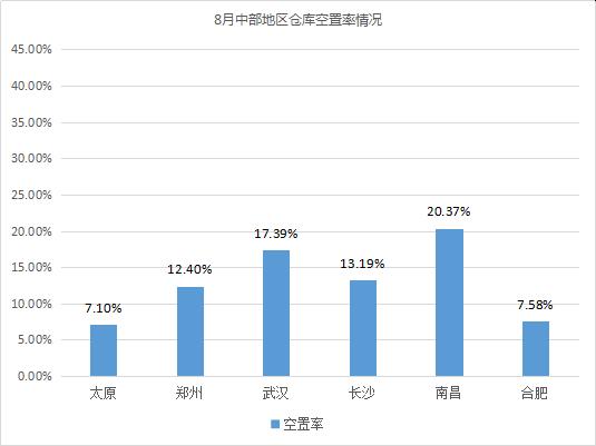 2020年8月中国通用仓储市场动态报告
