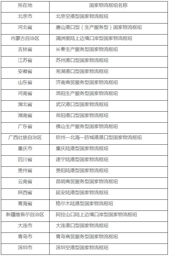 两部委联合联合发布2020年国家物流枢纽建设名单