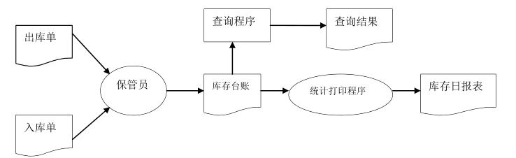 仓库信息管理系统流程有哪些,你知道吗?