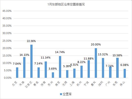 《2021年1月中国通用仓储市场动态报告》