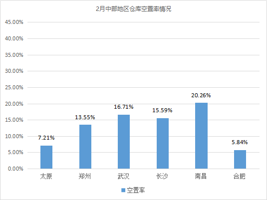 《2021年2月中国通用仓储市场动态报告》