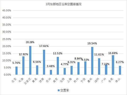 2021年3月中国通用仓储市场动态报告