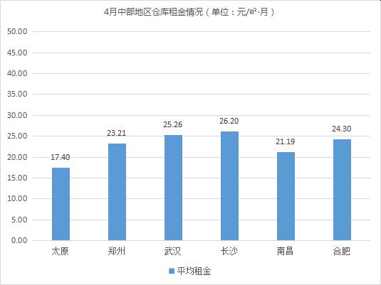 2021年4月中国通用仓储市场动态报告