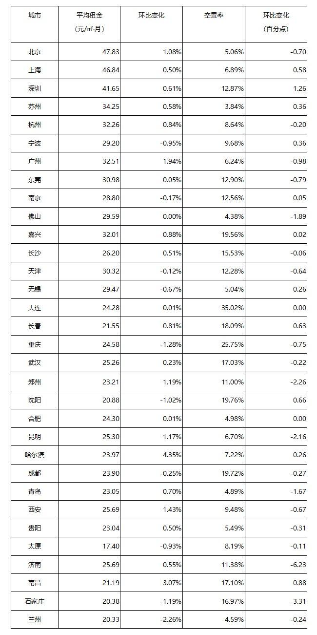 《2021年4月中国通用仓储市场动态报告》发布!