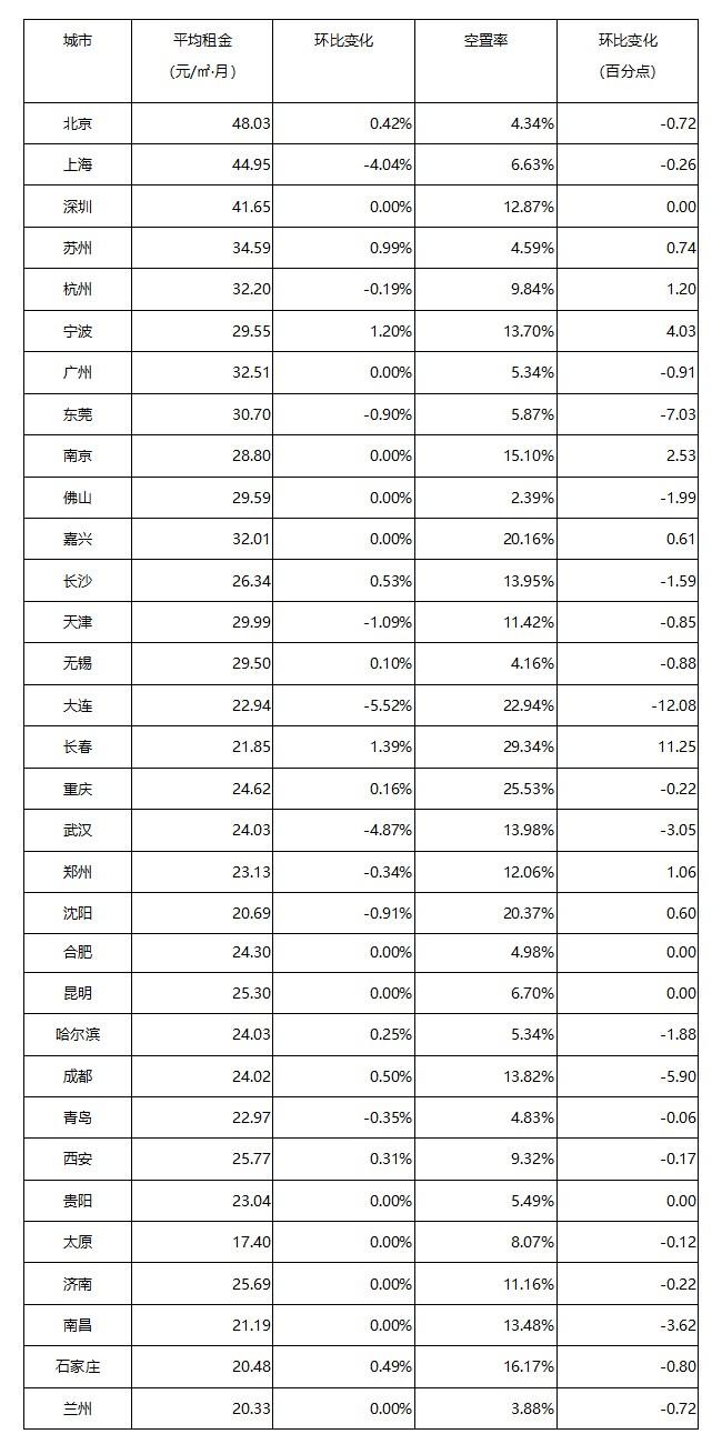 《2021年5月中国通用仓储市场动态报告》发布!