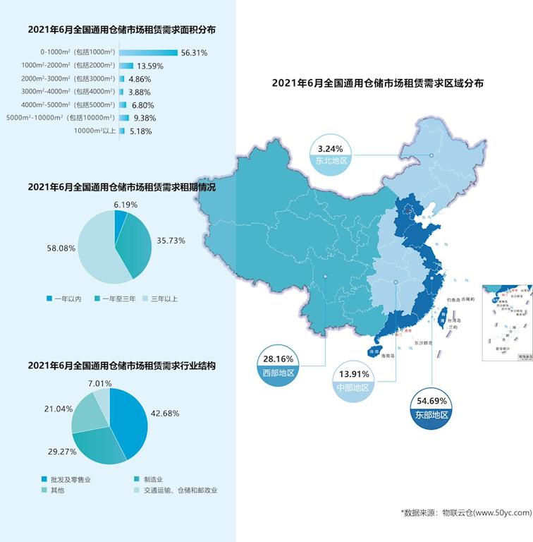 需求上升!《2021年6月中国通用仓储市场动态报告》发布