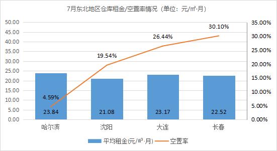 《2021年7月中国通用仓储市场动态报告》