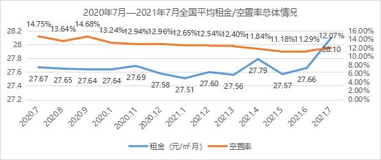 需求上升!《2021年7月中国通用仓储市场动态报告》发布